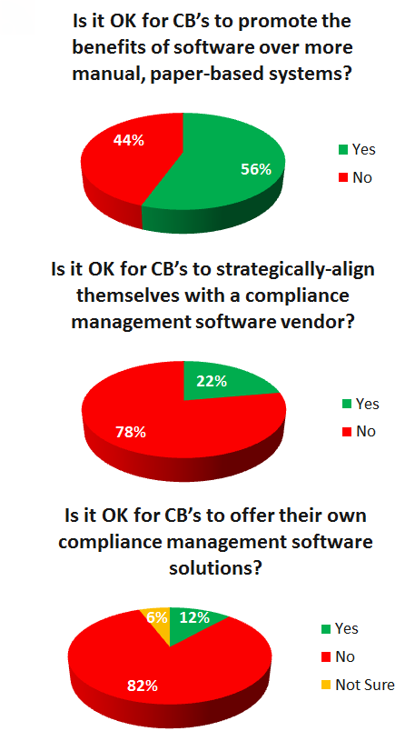 certification bodies promoting compliance software