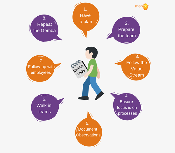 lean-management-how-to-perform-gemba-walks-mango