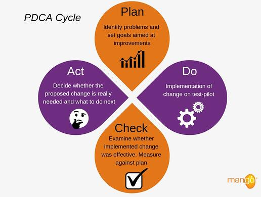 overview-of-plan-do-check-act-cycle-mango