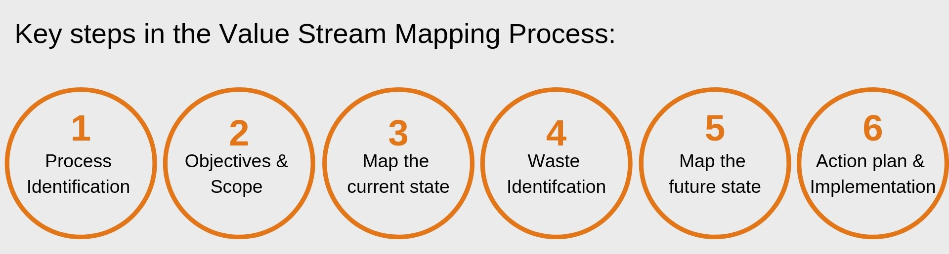 Value-Stream-Mapping-Process-mango