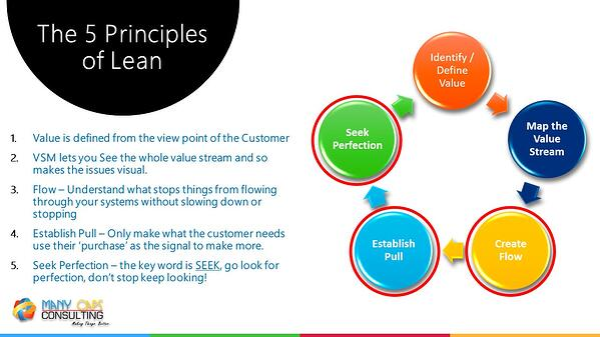 Lean webinar - 5 principles of lean