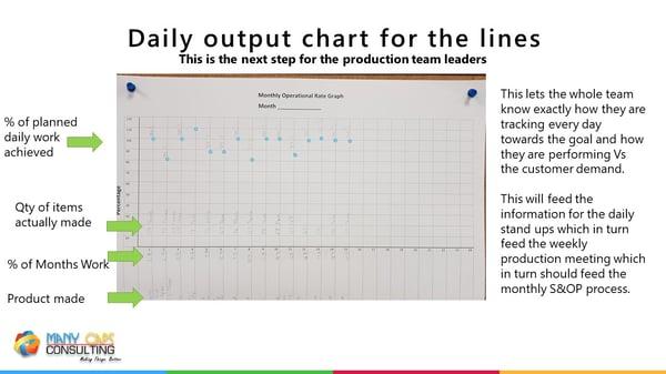 Lean webinar - Daily output