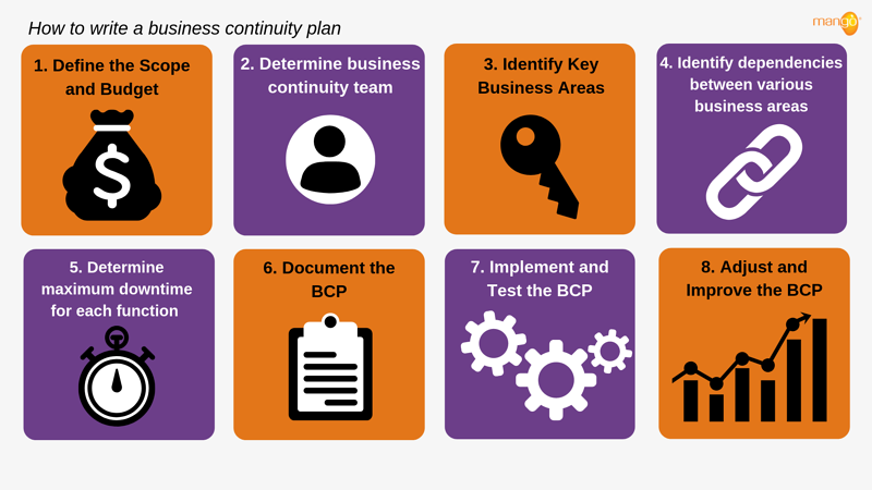 business continuity plan -steps