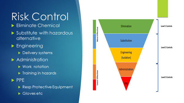Hazardous Chemicals - hierarchy of controls