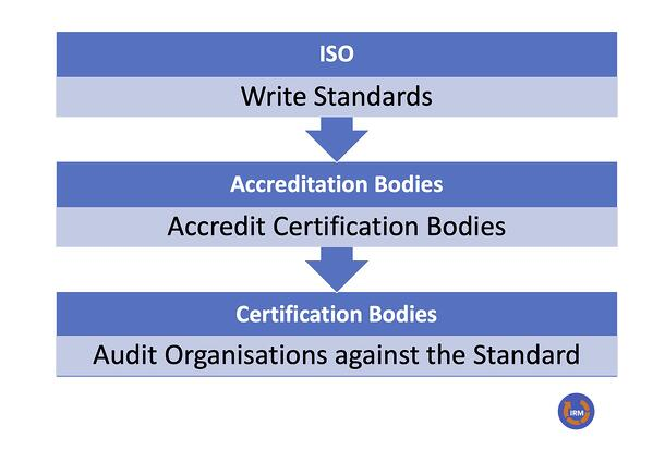 ISO Compliance Ecosytem