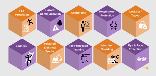 top-10-OSHA-violations-from-2018